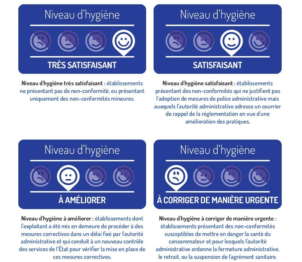 4-niveaux-dhygiene